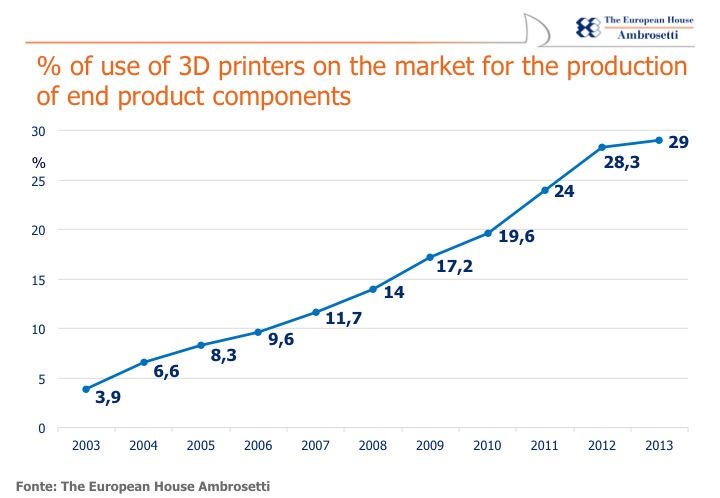 Fig.1: Data on the usage of 3D printers for the production of end product components (courtesy of the European House Ambrosetti).