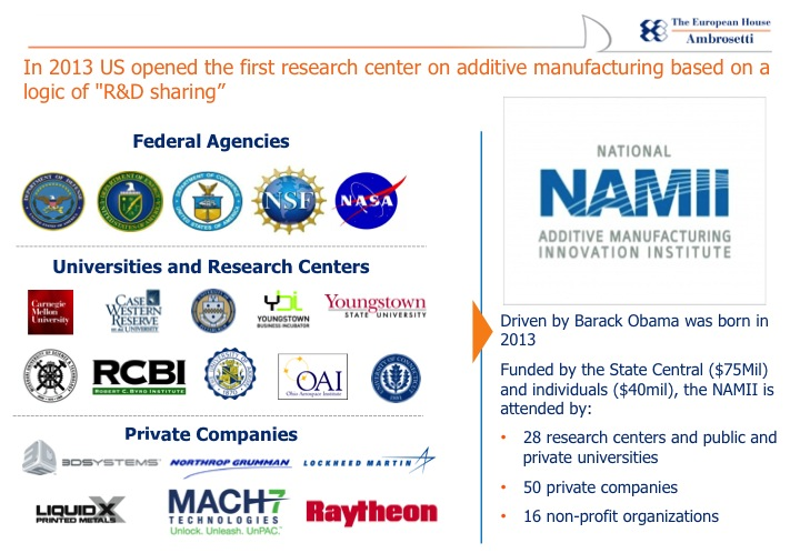 Fig.2: USA investment on AM research centers (courtesy of the European House Ambrosetti).