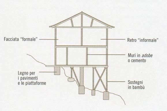 Casa dei paiza vista e sezione for Piccola casa costruita su fondamenta